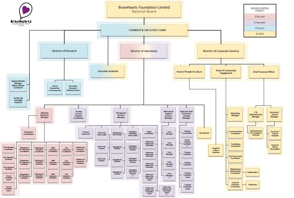 Bravehearts Organisational Structure